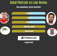 Rafał Pietrzak vs Luis Rocha h2h player stats