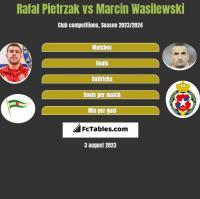 Rafał Pietrzak vs Marcin Wasilewski h2h player stats