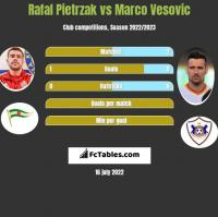 Rafał Pietrzak vs Marko Vesović h2h player stats