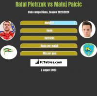 Rafał Pietrzak vs Matej Palcic h2h player stats