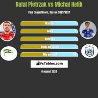 Rafał Pietrzak vs Michał Helik h2h player stats