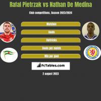 Rafal Pietrzak vs Nathan De Medina h2h player stats