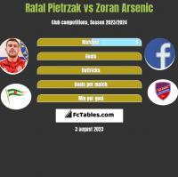 Rafał Pietrzak vs Zoran Arsenic h2h player stats
