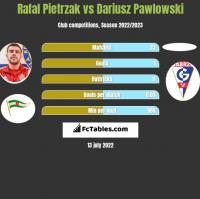 Rafał Pietrzak vs Dariusz Pawlowski h2h player stats