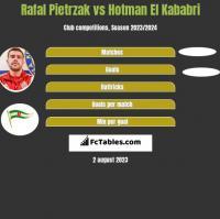 Rafal Pietrzak vs Hotman El Kababri h2h player stats