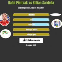 Rafal Pietrzak vs Killian Sardella h2h player stats
