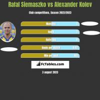 Rafał Siemaszko vs Alexander Kolev h2h player stats