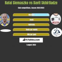 Rafał Siemaszko vs Davit Skhirtladze h2h player stats