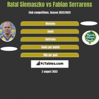 Rafał Siemaszko vs Fabian Serrarens h2h player stats