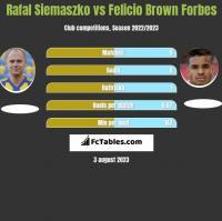Rafał Siemaszko vs Felicio Brown Forbes h2h player stats