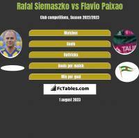 Rafal Siemaszko vs Flavio Paixao h2h player stats