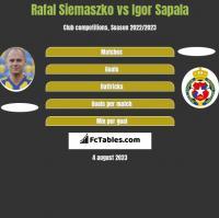 Rafał Siemaszko vs Igor Sapala h2h player stats