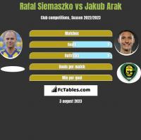 Rafal Siemaszko vs Jakub Arak h2h player stats