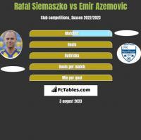 Rafał Siemaszko vs Emir Azemovic h2h player stats