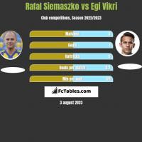 Rafal Siemaszko vs Egi Vikri h2h player stats