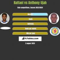 Raffael vs Anthony Ujah h2h player stats