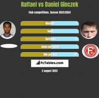 Raffael vs Daniel Ginczek h2h player stats