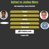 Raffael vs Joshua Mees h2h player stats