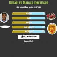 Raffael vs Marcus Ingvartsen h2h player stats
