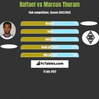 Raffael vs Marcus Thuram h2h player stats