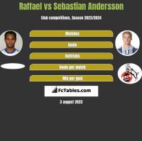 Raffael vs Sebastian Andersson h2h player stats