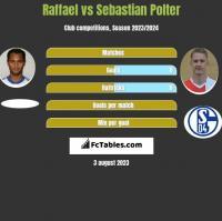 Raffael vs Sebastian Polter h2h player stats