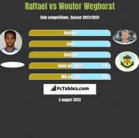 Raffael vs Wouter Weghorst h2h player stats