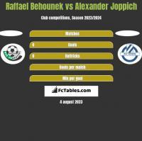 Raffael Behounek vs Alexander Joppich h2h player stats