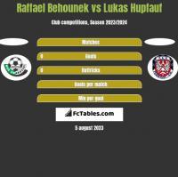 Raffael Behounek vs Lukas Hupfauf h2h player stats