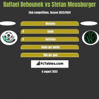 Raffael Behounek vs Stefan Meusburger h2h player stats