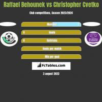 Raffael Behounek vs Christopher Cvetko h2h player stats