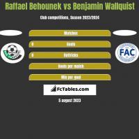 Raffael Behounek vs Benjamin Wallquist h2h player stats
