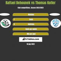 Raffael Behounek vs Thomas Kofler h2h player stats