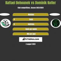 Raffael Behounek vs Dominik Kofler h2h player stats