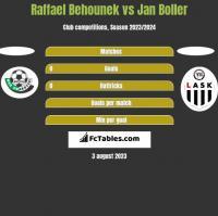 Raffael Behounek vs Jan Boller h2h player stats