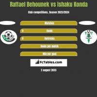 Raffael Behounek vs Ishaku Konda h2h player stats