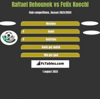Raffael Behounek vs Felix Koechl h2h player stats