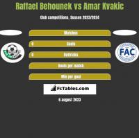 Raffael Behounek vs Amar Kvakic h2h player stats