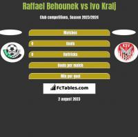 Raffael Behounek vs Ivo Kralj h2h player stats