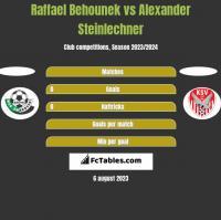 Raffael Behounek vs Alexander Steinlechner h2h player stats