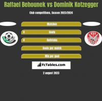 Raffael Behounek vs Dominik Kotzegger h2h player stats