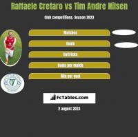 Raffaele Cretaro vs Tim Andre Nilsen h2h player stats
