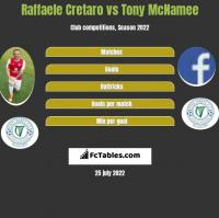 Raffaele Cretaro vs Tony McNamee h2h player stats