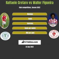 Raffaele Cretaro vs Walter Figueira h2h player stats