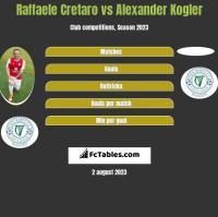 Raffaele Cretaro vs Alexander Kogler h2h player stats