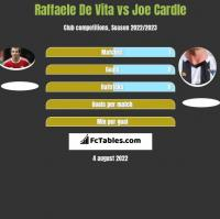 Raffaele De Vita vs Joe Cardle h2h player stats