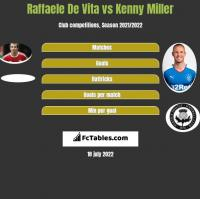 Raffaele De Vita vs Kenny Miller h2h player stats