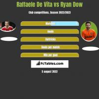 Raffaele De Vita vs Ryan Dow h2h player stats