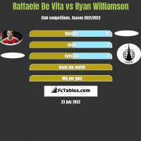 Raffaele De Vita vs Ryan Williamson h2h player stats