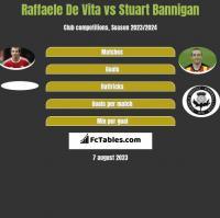 Raffaele De Vita vs Stuart Bannigan h2h player stats